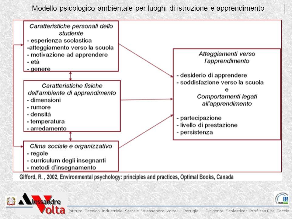 Dirigente Scolastico: Prof.ssa Rita Coccia Istituto Tecnico Industriale Statale Alessandro Volta - Perugia Modello psicologico ambientale per luoghi di istruzione e apprendimento