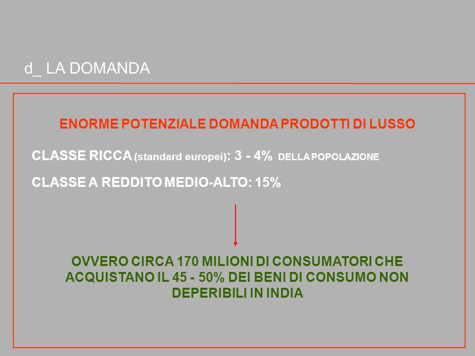 d_ LA DOMANDA ENORME POTENZIALE DOMANDA PRODOTTI DI LUSSO CLASSE RICCA (standard europei) : 3 - 4% DELLA POPOLAZIONE CLASSE A REDDITO MEDIO-ALTO: 15%