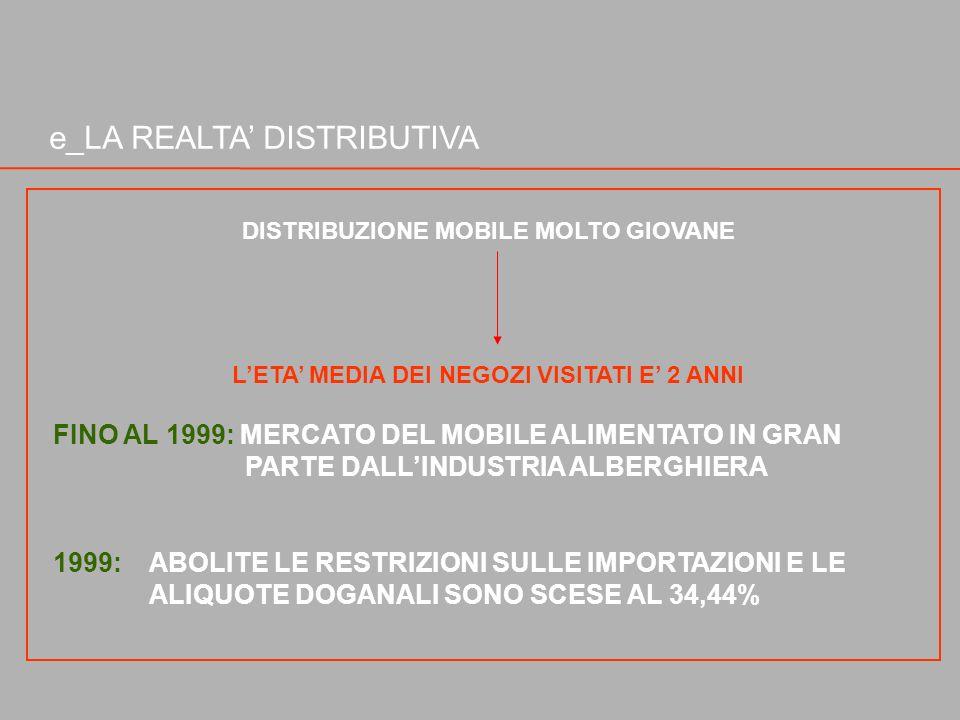 e_LA REALTA DISTRIBUTIVA DISTRIBUZIONE MOBILE MOLTO GIOVANE LETA MEDIA DEI NEGOZI VISITATI E 2 ANNI FINO AL 1999: MERCATO DEL MOBILE ALIMENTATO IN GRA