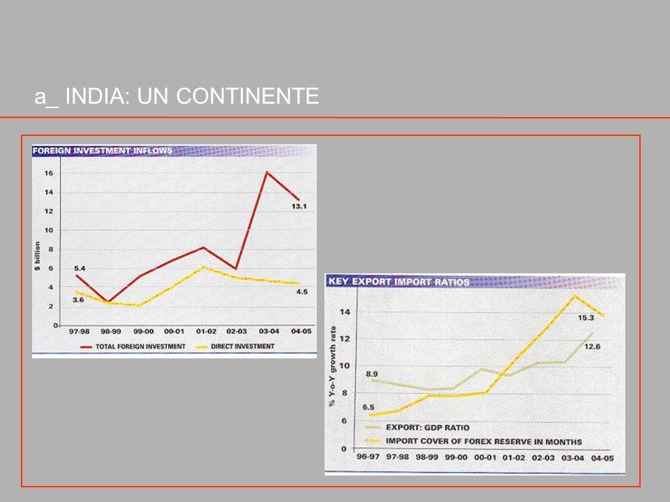 b _ UNECONOMIA IN FORTE EVOLUZIONE Pil: La previsione di crescita media del Pil per il prossimo quinquennio (2007-12) è passata da un tasso iniziale dell 8% al 9%.