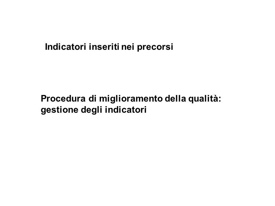 Indicatori inseriti nei precorsi Procedura di miglioramento della qualità: gestione degli indicatori