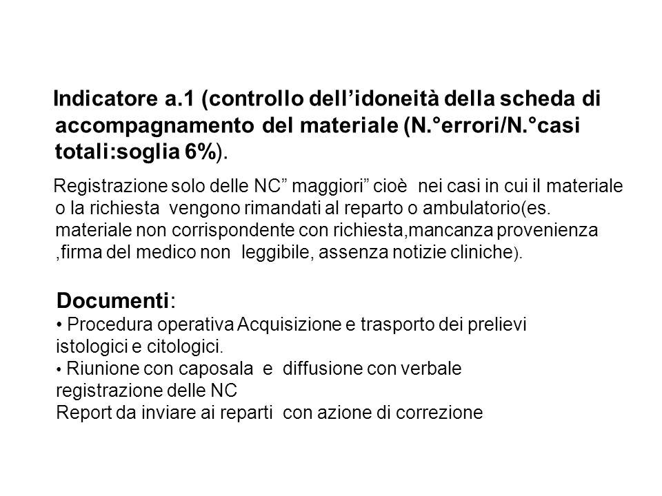 Indicatore a.1 (controllo dellidoneità della scheda di accompagnamento del materiale (N.°errori/N.°casi totali:soglia 6%). Registrazione solo delle NC
