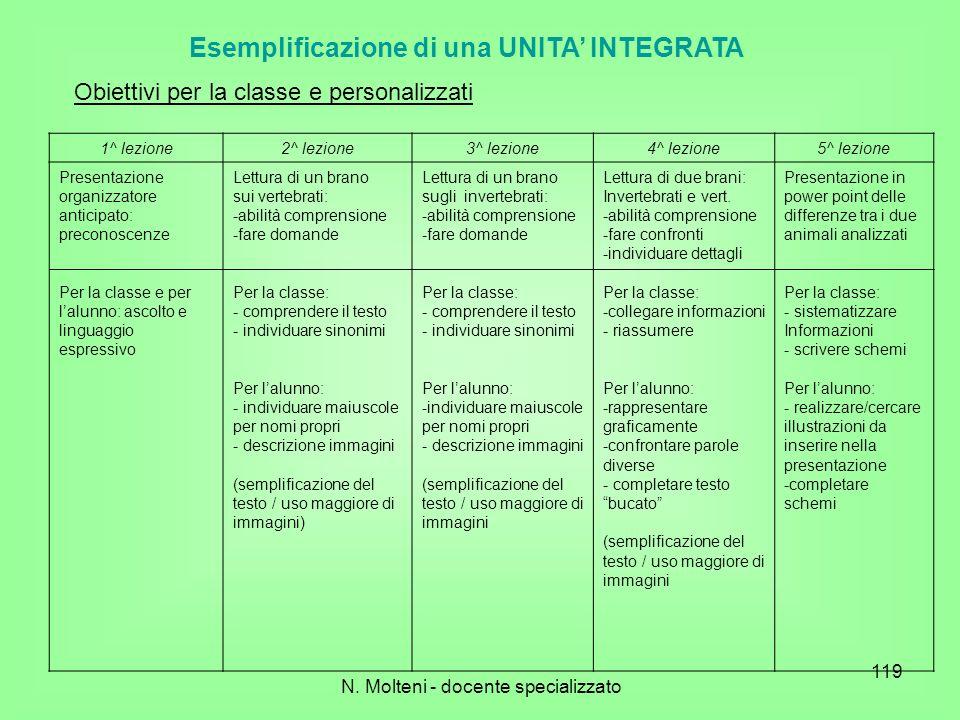 N. Molteni - docente specializzato 119 Esemplificazione di una UNITA INTEGRATA 1^ lezione2^ lezione3^ lezione4^ lezione5^ lezione Presentazione organi