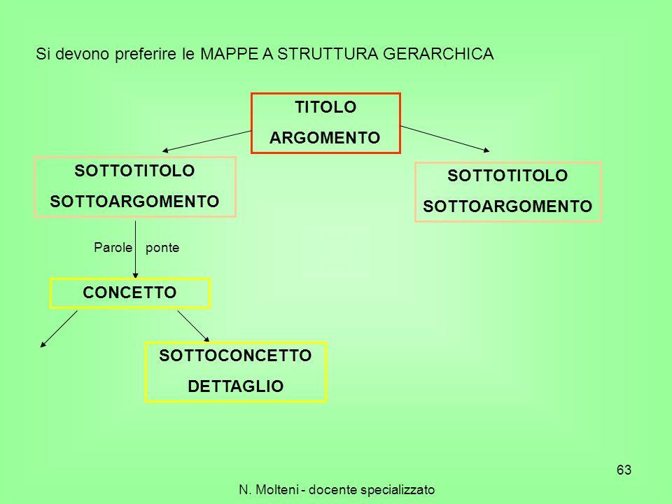 Si devono preferire le MAPPE A STRUTTURA GERARCHICA TITOLO ARGOMENTO SOTTOTITOLO SOTTOARGOMENTO SOTTOTITOLO SOTTOARGOMENTO Parole ponte CONCETTO SOTTO
