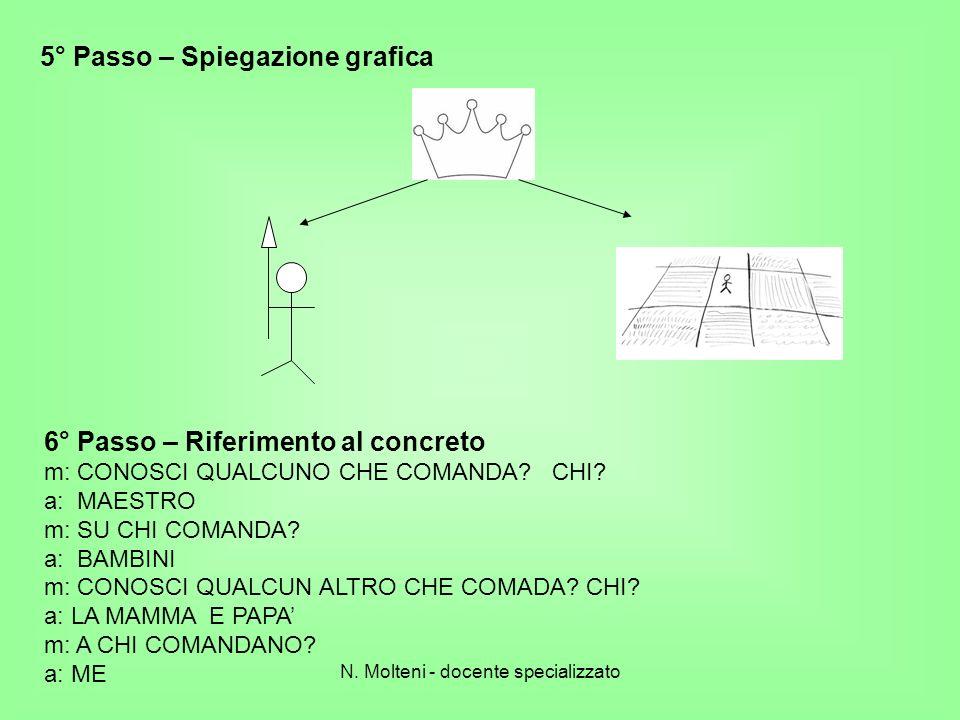 5° Passo – Spiegazione grafica 6° Passo – Riferimento al concreto m: CONOSCI QUALCUNO CHE COMANDA? CHI? a: MAESTRO m: SU CHI COMANDA? a: BAMBINI m: CO