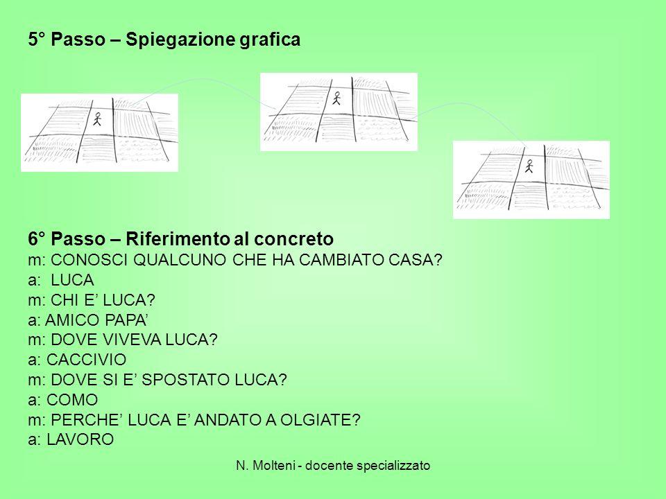 5° Passo – Spiegazione grafica 6° Passo – Riferimento al concreto m: CONOSCI QUALCUNO CHE HA CAMBIATO CASA? a: LUCA m: CHI E LUCA? a: AMICO PAPA m: DO