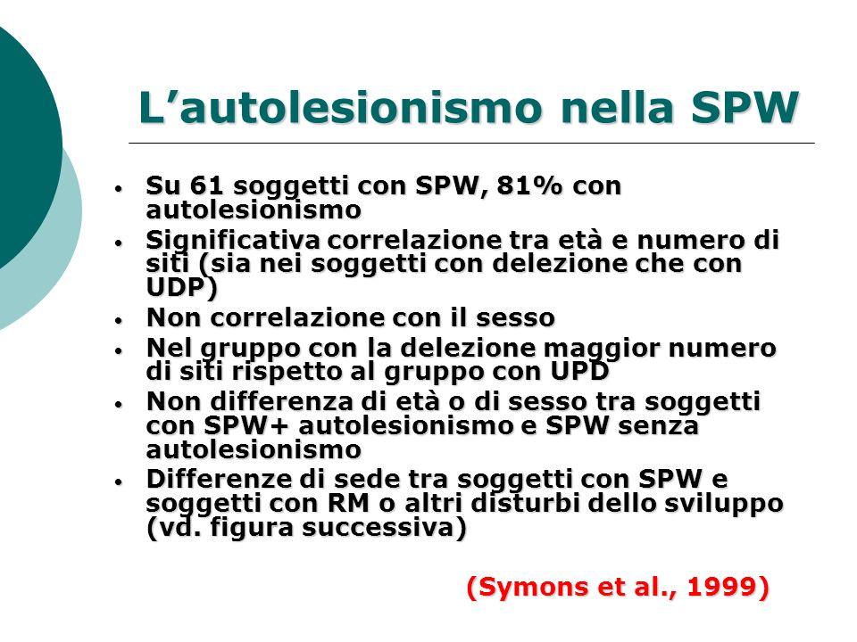 Lautolesionismo nella SPW Su 61 soggetti con SPW, 81% con autolesionismo Su 61 soggetti con SPW, 81% con autolesionismo Significativa correlazione tra