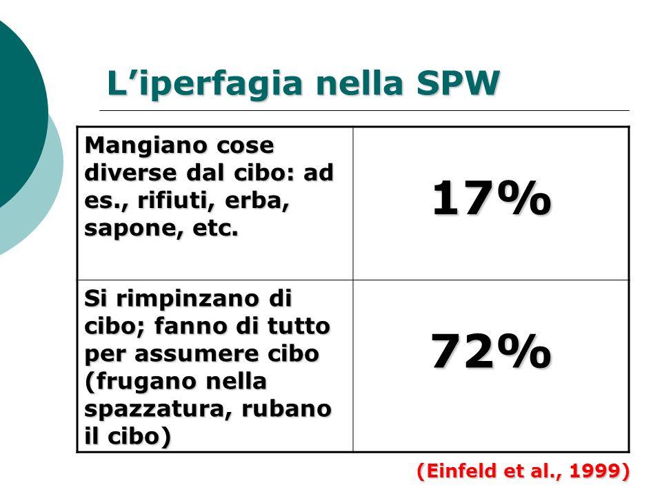 Liperfagia nella SPW Mangiano cose diverse dal cibo: ad es., rifiuti, erba, sapone, etc. 17% Si rimpinzano di cibo; fanno di tutto per assumere cibo (