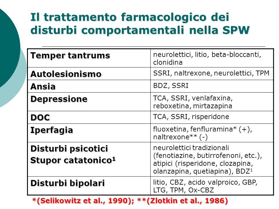 Il trattamento farmacologico dei disturbi comportamentali nella SPW Temper tantrums neurolettici, litio, beta-bloccanti, clonidina Autolesionismo SSRI