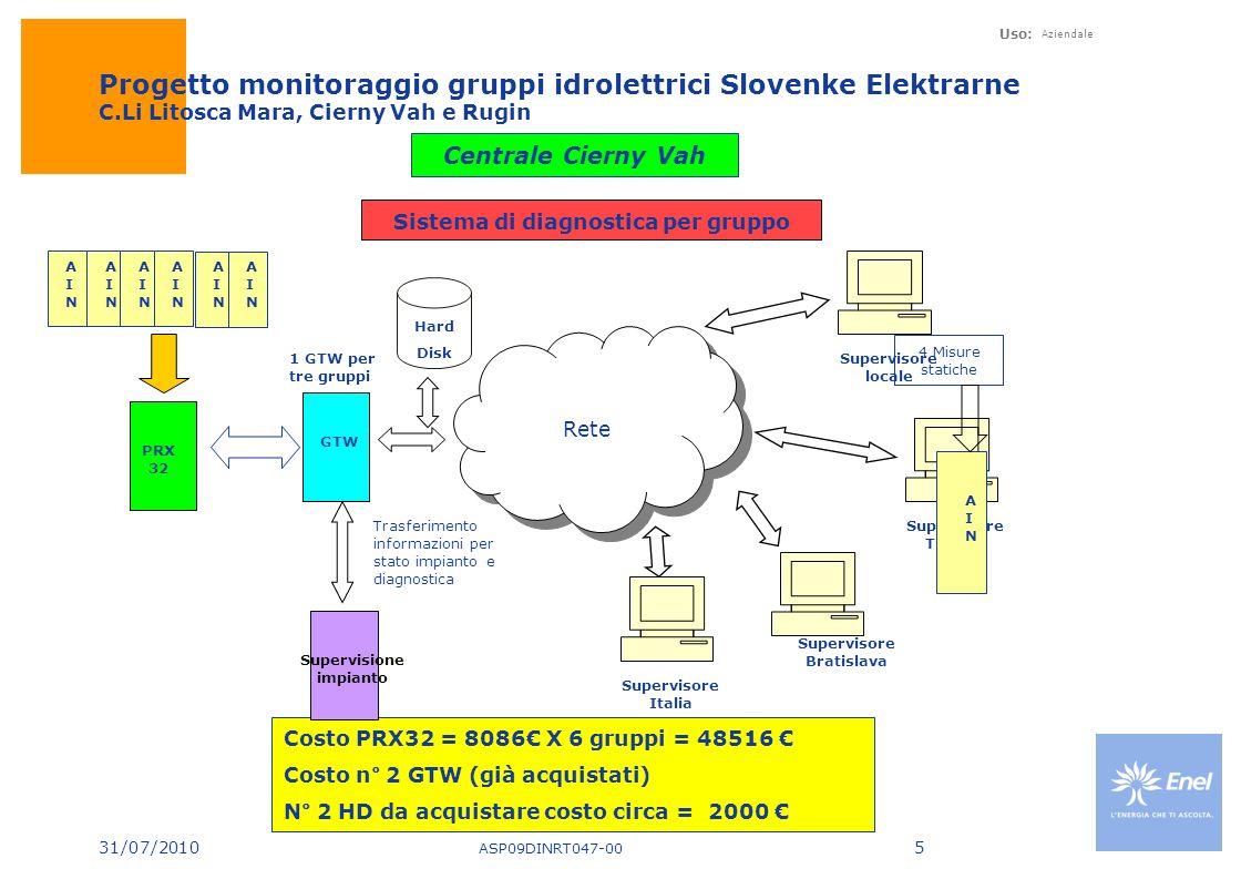 31/07/2010 Uso: Aziendale Progetto monitoraggio gruppi idrolettrici Slovenke Elektrarne C.Li Litosca Mara, Cierny Vah e Rugin ASP09DINRT047-00 5 Centrale Cierny Vah Sistema di diagnostica per gruppo AINAIN AINAIN AINAIN AINAIN PRX 32 GTW Rete Supervisore locale Supervisore Trencin Supervisore Bratislava Supervisore Italia Costo PRX32 = 8086 X 6 gruppi = 48516 Costo n° 2 GTW (già acquistati) N° 2 HD da acquistare costo circa = 2000 Supervisione impianto Trasferimento informazioni per stato impianto e diagnostica 1 GTW per tre gruppi AINAIN 4 Misure statiche Hard Disk AINAIN AINAIN