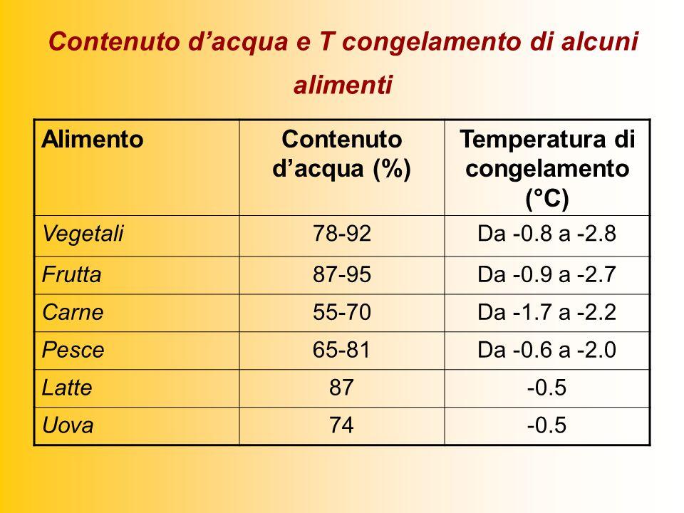 Contenuto dacqua e T congelamento di alcuni alimenti AlimentoContenuto dacqua (%) Temperatura di congelamento (°C) Vegetali78-92Da -0.8 a -2.8 Frutta87-95Da -0.9 a -2.7 Carne55-70Da -1.7 a -2.2 Pesce65-81Da -0.6 a -2.0 Latte87-0.5 Uova74-0.5