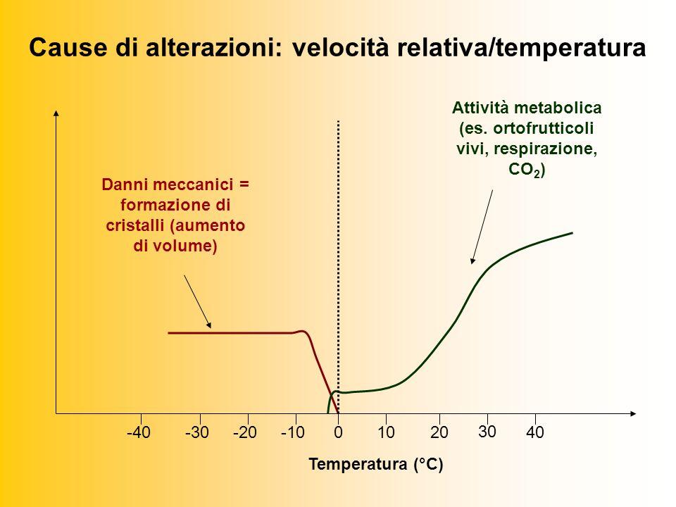 Cause di alterazioni: velocità relativa/temperatura 0-30-20-40-101020 30 40 Danni meccanici = formazione di cristalli (aumento di volume) Attività metabolica (es.
