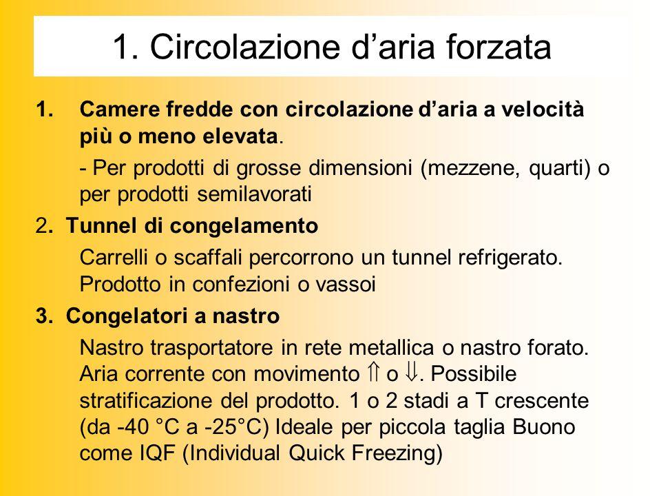 1.Circolazione daria forzata 1.Camere fredde con circolazione daria a velocità più o meno elevata.