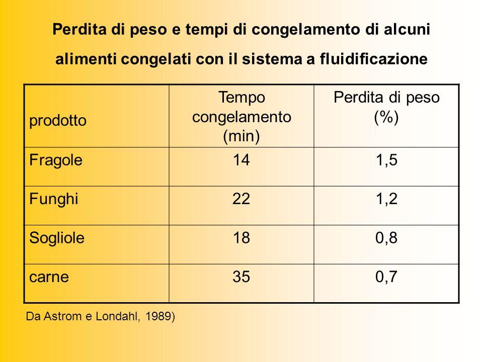 Perdita di peso e tempi di congelamento di alcuni alimenti congelati con il sistema a fluidificazione prodotto Tempo congelamento (min) Perdita di peso (%) Fragole141,5 Funghi221,2 Sogliole180,8 carne350,7 Da Astrom e Londahl, 1989)