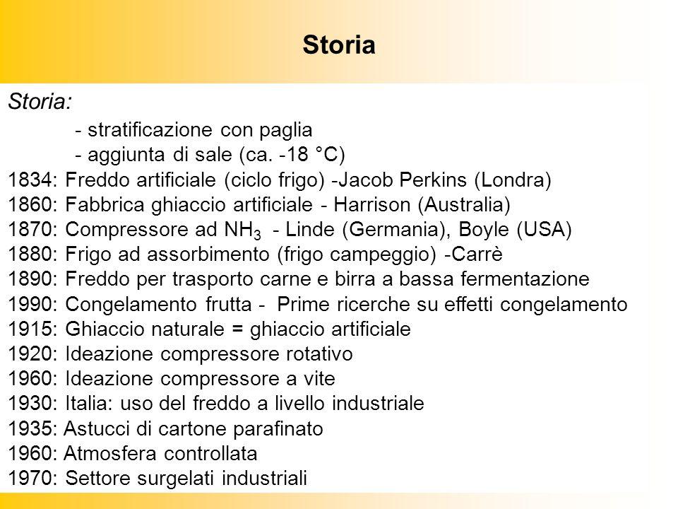 Storia Storia: - stratificazione con paglia - aggiunta di sale (ca.