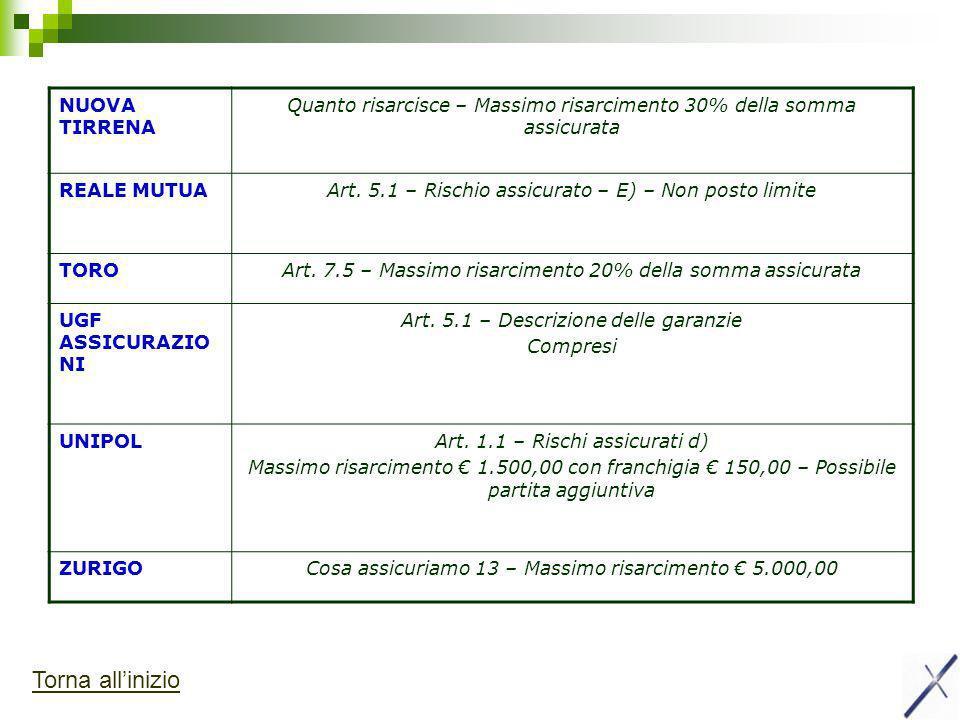 NUOVA TIRRENA Quanto risarcisce – Massimo risarcimento 30% della somma assicurata REALE MUTUAArt.