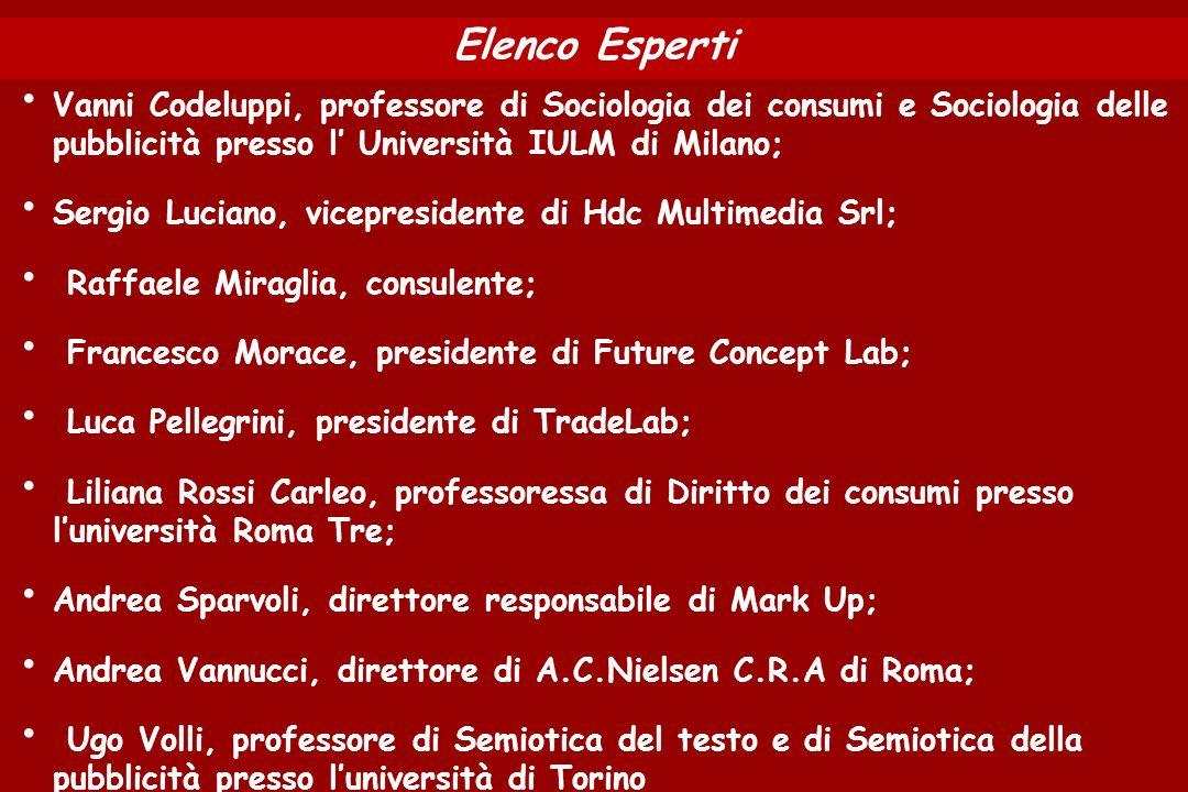 Elenco Esperti Vanni Codeluppi, professore di Sociologia dei consumi e Sociologia delle pubblicità presso l Università IULM di Milano; Sergio Luciano,