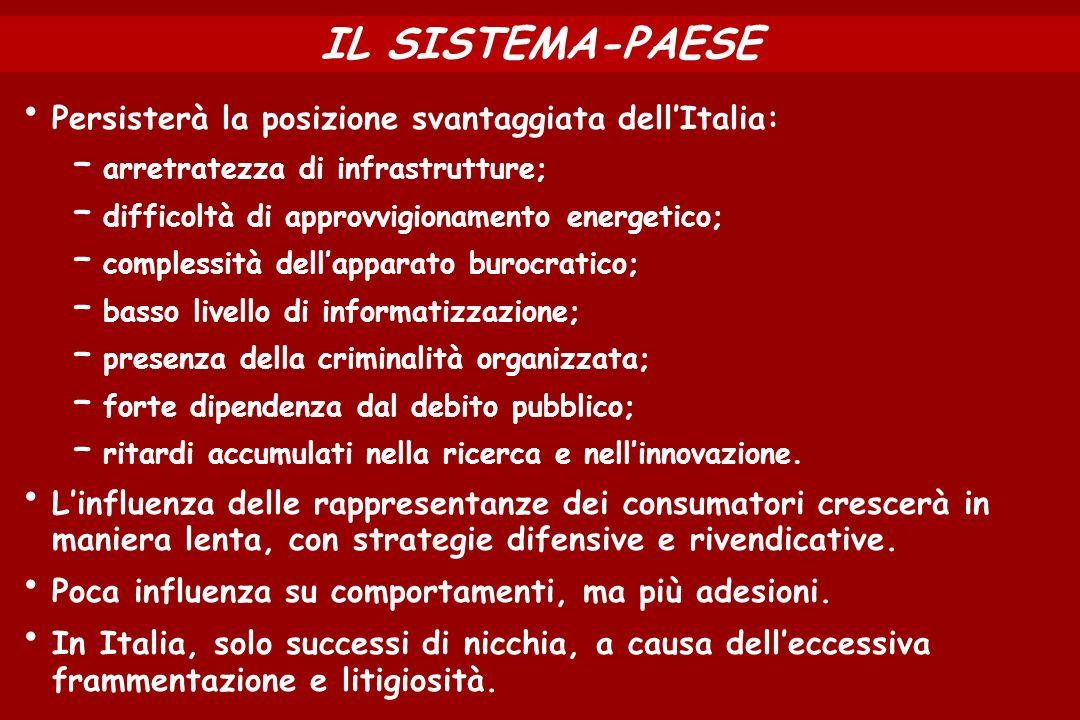 IL SISTEMA-PAESE Persisterà la posizione svantaggiata dellItalia: – arretratezza di infrastrutture; – difficoltà di approvvigionamento energetico; – c
