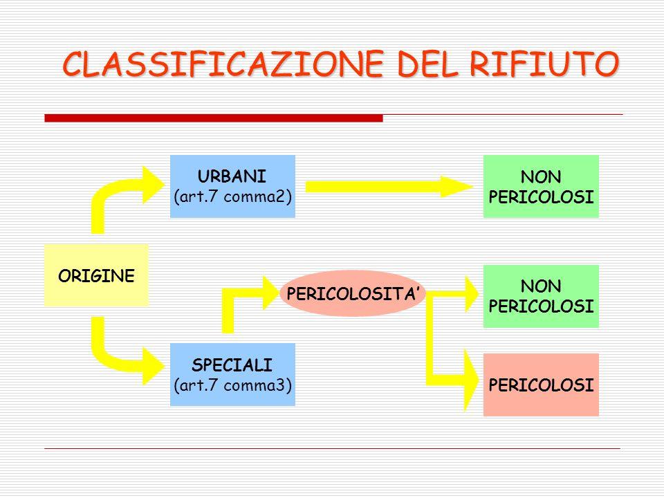 ORIGINE URBANI (art.7 comma2) SPECIALI (art.7 comma3) NON PERICOLOSI NON PERICOLOSI PERICOLOSITA CLASSIFICAZIONE DEL RIFIUTO