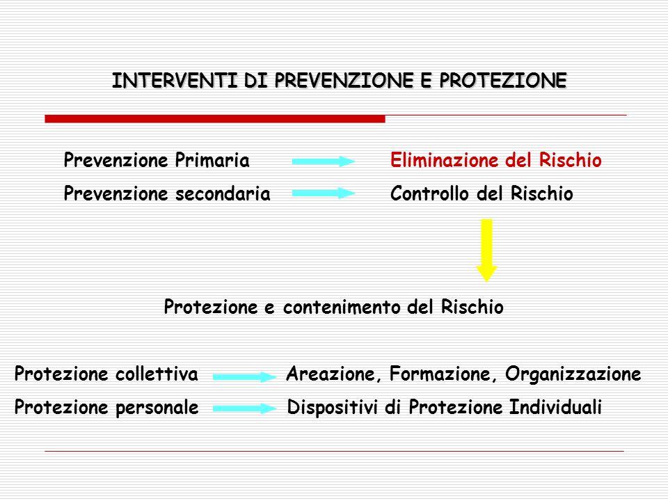 Prevenzione Primaria Eliminazione del Rischio Prevenzione secondaria Controllo del Rischio Protezione e contenimento del Rischio Protezione collettiva Areazione, Formazione, Organizzazione Protezione personale Dispositivi di Protezione Individuali INTERVENTI DI PREVENZIONE E PROTEZIONE
