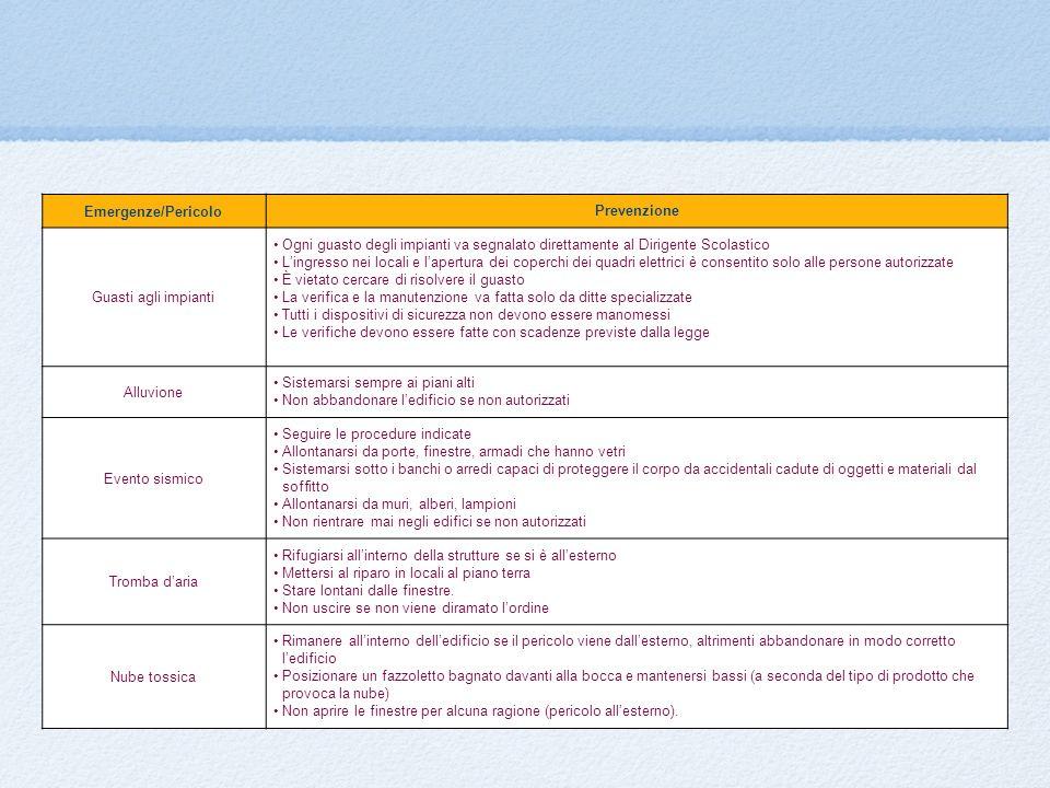 Emergenze/Pericolo Prevenzione Guasti agli impianti Ogni guasto degli impianti va segnalato direttamente al Dirigente Scolastico Lingresso nei locali