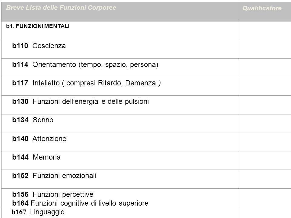 Breve Lista delle Funzioni Corporee Qualificatore b1. FUNZIONI MENTALI b110 Coscienza b114 Orientamento (tempo, spazio, persona) b117 Intelletto ( com