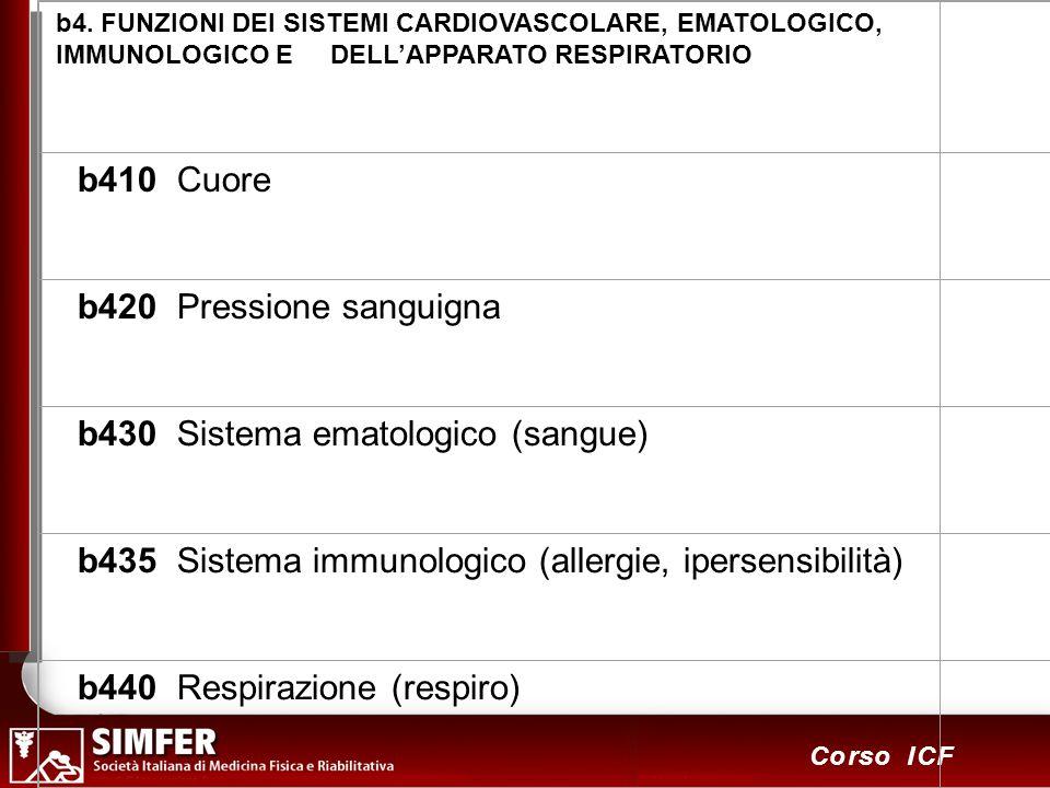 28 Corso ICF b4. FUNZIONI DEI SISTEMI CARDIOVASCOLARE, EMATOLOGICO, IMMUNOLOGICO E DELLAPPARATO RESPIRATORIO b410 Cuore b420 Pressione sanguigna b430