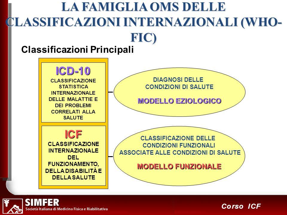 4 Corso ICF LA FAMIGLIA OMS DELLE CLASSIFICAZIONI INTERNAZIONALI (WHO- FIC) CLASSIFICAZIONE DELLE CONDIZIONI FUNZIONALI ASSOCIATE ALLE CONDIZIONI DI SALUTE MODELLO FUNZIONALE DIAGNOSI DELLE CONDIZIONI DI SALUTE MODELLOEZIOLOGICO MODELLO EZIOLOGICO ICF CLASSIFICAZIONE INTERNAZIONALE DEL FUNZIONAMENTO, DELLA DISABILITÀ E DELLA SALUTE ICD-10 CLASSIFICAZIONE STATISTICA INTERNAZIONALE DELLE MALATTIE E DEI PROBLEMI CORRELATI ALLA SALUTE Classificazioni Principali