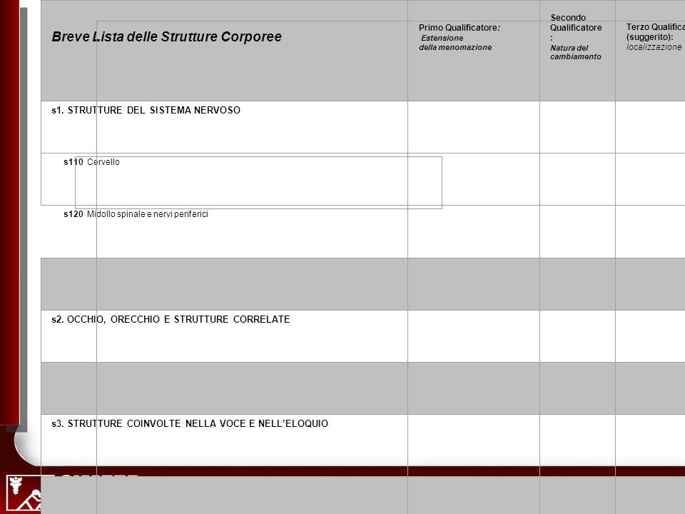 48 Corso ICF Breve Lista delle Strutture Corporee Primo Qualificatore: Estensione della menomazione Secondo Qualificatore : Natura del cambiamento Terzo Qualificatore (suggerito): localizzazione s1.
