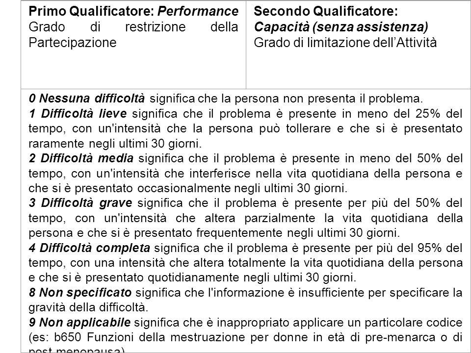 Primo Qualificatore: Performance Grado di restrizione della Partecipazione Secondo Qualificatore: Capacità (senza assistenza) Grado di limitazione del