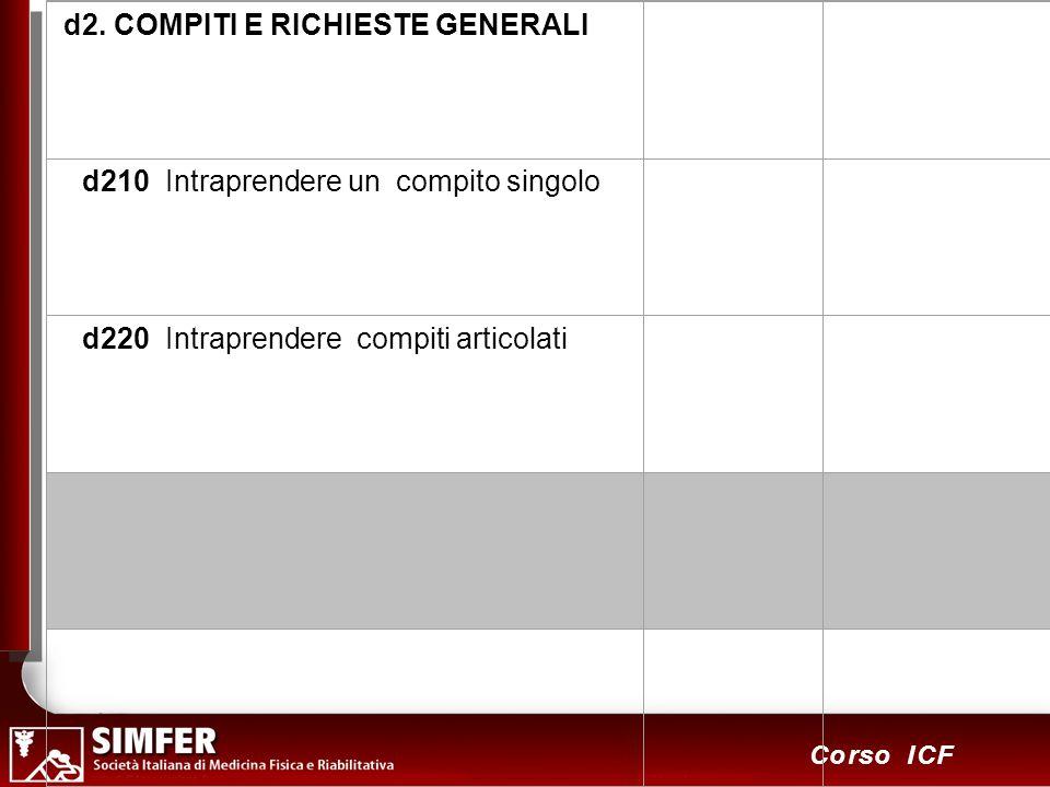 58 Corso ICF d2. COMPITI E RICHIESTE GENERALI d210 Intraprendere un compito singolo d220 Intraprendere compiti articolati