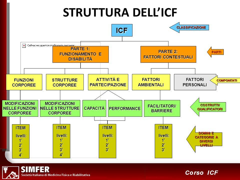 6 Corso ICF STRUTTURA DELLICFICF PARTE 1: FUNZIONAMENTO E DISABILITÀ PARTE 2: FATTORI CONTESTUALI FUNZIONICORPOREE ATTIVITÀ E PARTECIPAZIONE FATTORIAMBIENTALI FATTORI PERSONALI STRUTTURECORPOREE MODIFICAZIONI NELLE FUNZIONI CORPOREE MODIFICAZIONI NELLE STRUTTURE CORPOREECAPACITÀ PERFORMANCE FACILITATORI/BARRIERE ITEM livelli: livelli: 1 ° 2 ° 3 ° 4 ° ITEM livelli: livelli: 1 ° 2 ° 3 ° 4 ° ITEM livelli: livelli: 1 ° 2 ° 3 ° ITEM livelli: livelli: 1 ° 2 ° 3 ° COSTRUTTI/QUALIFICATORI CLASSIFICAZIONE PARTI COMPONENTI DOMINI E CATEGORIE A DIVERSI LIVELLI