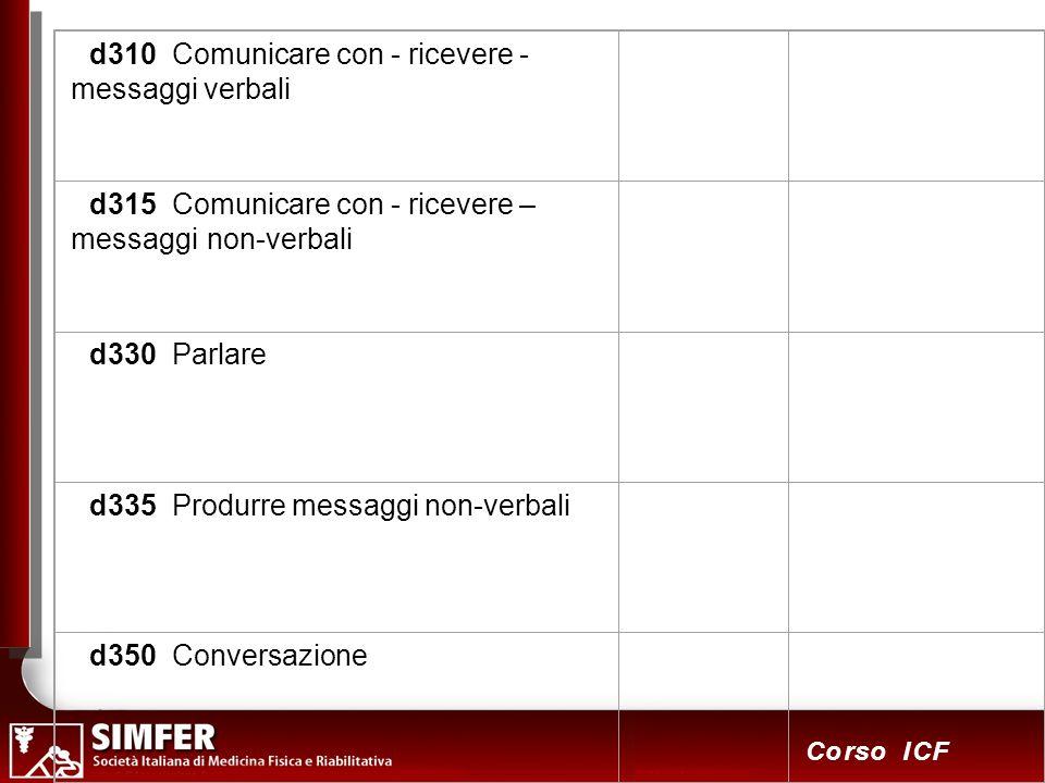 61 Corso ICF d310 Comunicare con - ricevere - messaggi verbali d315 Comunicare con - ricevere – messaggi non-verbali d330 Parlare d335 Produrre messaggi non-verbali d350 Conversazione