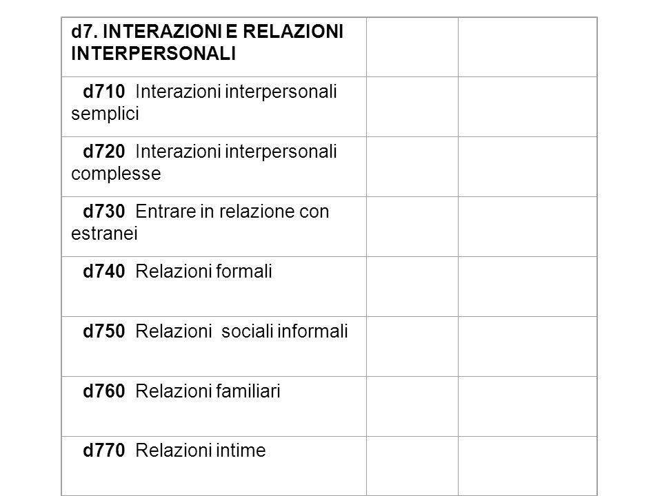 d7. INTERAZIONI E RELAZIONI INTERPERSONALI d710 Interazioni interpersonali semplici d720 Interazioni interpersonali complesse d730 Entrare in relazion