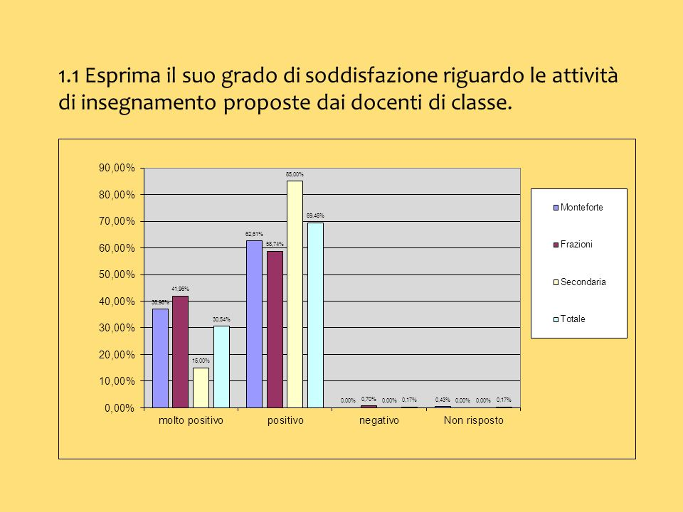 1.1 Esprima il suo grado di soddisfazione riguardo le attività di insegnamento proposte dai docenti di classe.