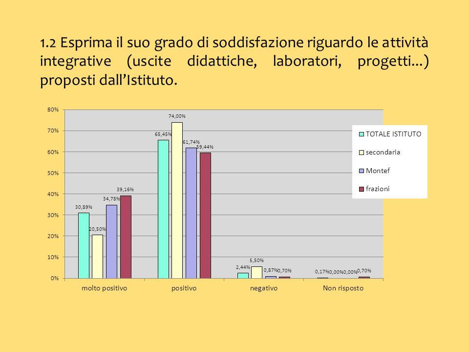1.2 Esprima il suo grado di soddisfazione riguardo le attività integrative (uscite didattiche, laboratori, progetti...) proposti dallIstituto.