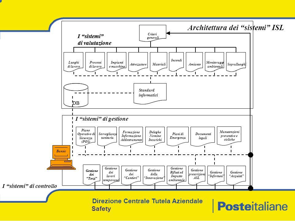 Criteri generali I sistemi di valutazione Standard Informatici Processi di lavoro AttrezzatureMateriali Luoghi di lavoro Amianto Monitoraggi ambientali Sopralluoghi Gestione dei Cantieri Gestione della Innovazione Gestione Acquisti DB Gestione Infortuni Deleghe Nomine Incarichi Gestione prescrizioni ASL Gestione dei Terzi Gestione Rifiuti ed Impatto ambientale Sorveglianza sanitaria Formazione Informazione Addestramento Piano Operativo di Sicurezza (POS) Piani di Emergenza Documenti legali Manutenzioni preventive e cicliche Gestione dei lavori temporanei Impianti e macchine Incendi Bansic Architettura dei sistemi ISL Criteri generali I sistemi di valutazione Processi di lavoro AttrezzatureMateriali Luoghi di lavoro Amianto Monitoraggi ambientali Sopralluoghi Gestione dei Cantieri Gestione della Innovazione Gestione Acquisti I sistemi di gestione DB Gestione Infortuni Deleghe Nomine Incarichi Gestione prescrizioni ASL Gestione dei Terzi Gestione Rifiuti ed Impatto ambientale Sorveglianza sanitaria Formazione Informazione Addestramento Piano Operativo di Sicurezza (POS) Piani di Emergenza Documenti legali Manutenzioni preventive e cicliche Gestione dei lavori temporanei Impianti e macchine Incendi Standard informatici I sistemi di controllo Direzione Centrale Tutela Aziendale Safety