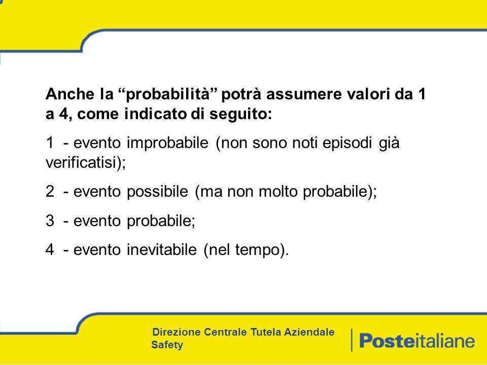 Direzione Centrale Tutela Aziendale Safety Anche la probabilità potrà assumere valori da 1 a 4, come indicato di seguito: 1 - evento improbabile (non sono noti episodi già verificatisi); 2 - evento possibile (ma non molto probabile); 3 - evento probabile; 4 - evento inevitabile (nel tempo).
