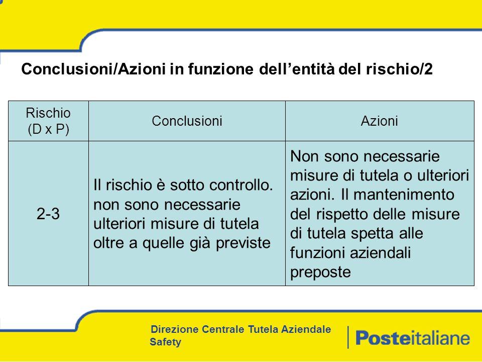 Direzione Centrale Tutela Aziendale Safety Conclusioni/Azioni in funzione dellentità del rischio/2 Rischio (D x P) ConclusioniAzioni 2-3 Il rischio è sotto controllo.