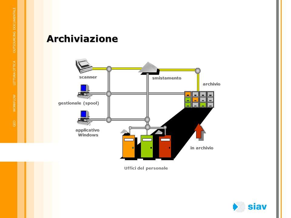 in archivio in archivio scanner gestionale (spool) applicativo Windows Windows archivio smistamento Uffici del personale Archiviazione