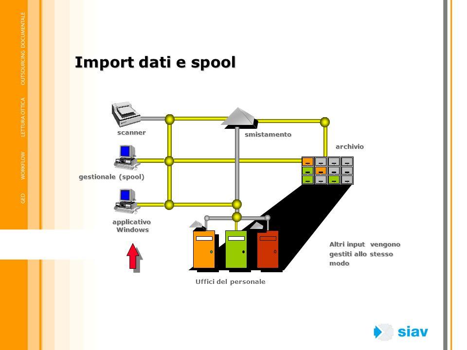 archivio scanner gestionale (spool) applicativo Windows Windows smistamento Uffici del personale Altri input vengono gestiti allo stesso modo Import d