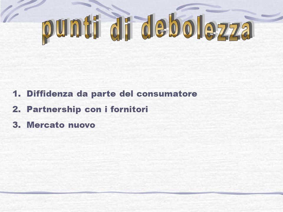 1.Offerta gratuita 2.Partnership con fornitori 3.Mercato nuovo 4.Minima quota di apporto personale