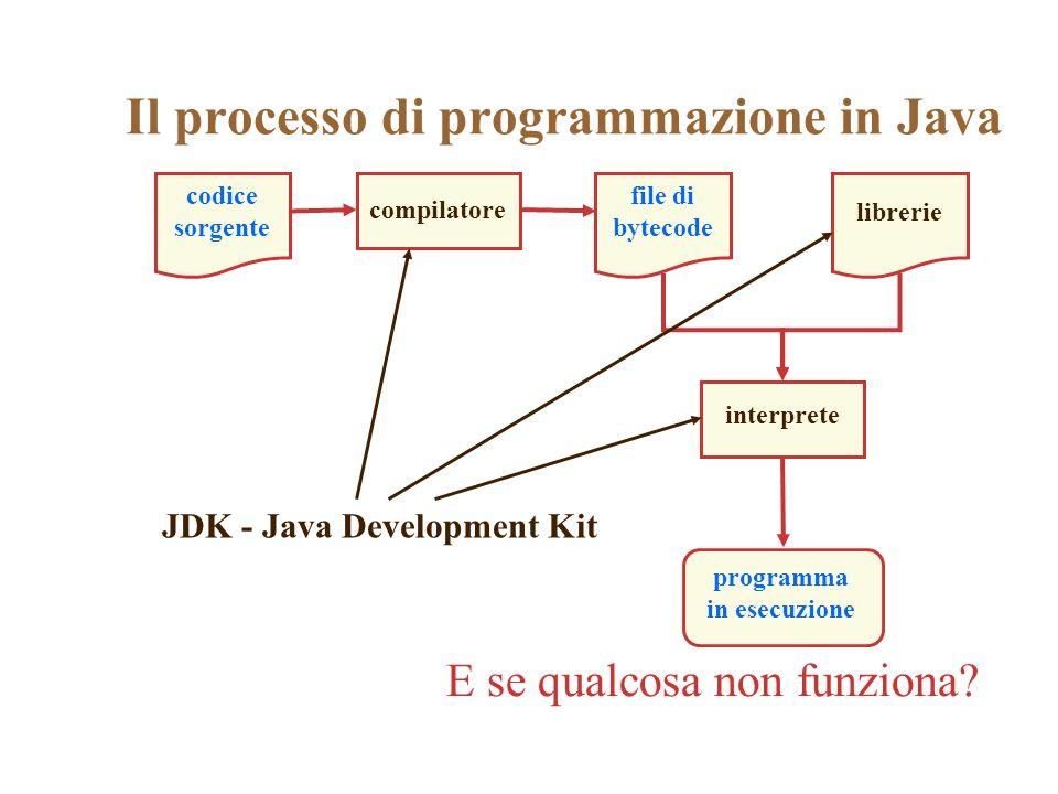 Il processo di programmazione in Java codice sorgente compilatore file di bytecode librerie interprete programma in esecuzione JDK - Java Development