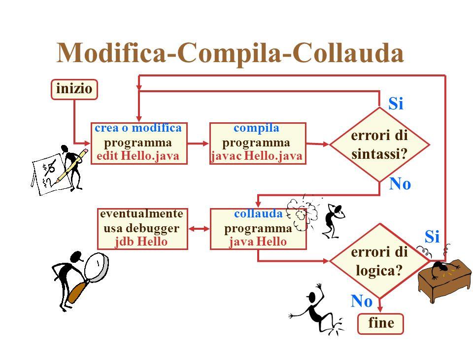 eventualmente usa debugger jdb Hello fine errori di logica? errori di sintassi? Modifica-Compila-Collauda inizio Si No crea o modifica programma edit