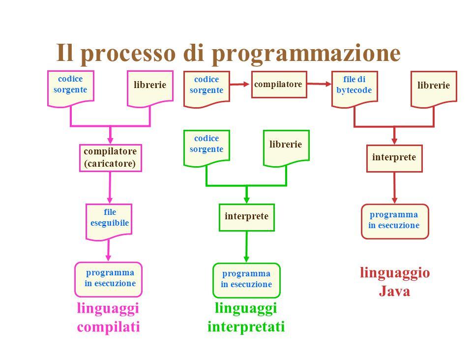 compilatore (caricatore) Il processo di programmazione codice sorgente compilatore file di bytecode librerie interprete programma in esecuzione codice sorgente librerie interprete programma in esecuzione codice sorgente librerie programma in esecuzione file eseguibile linguaggio Java linguaggi compilati linguaggi interpretati