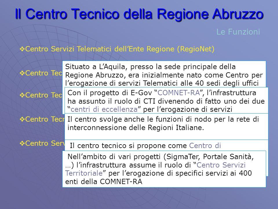 Il Centro Tecnico della Regione Abruzzo Centro Servizi Territoriali (Sigma-Ter, Sanità, …) Centro Servizi Telematici dellEnte Regione (RegioNet) Centro Tecnico Intraregionale (ComNet-RA) Centro Tecnico Interregionale (Rete delle Regioni) Centro Tecnico di Competenza (RUPA) Situato a LAquila, presso la sede principale della Regione Abruzzo, era inizialmente nato come Centro per lerogazione di servizi Telematici alle 40 sedi degli uffici regionali sparsi sul territorio interconnessi tramite la rete RegioNet Con il progetto di E-Gov COMNET-RA, linfrastruttura ha assunto il ruolo di CTI divenendo di fatto uno dei duecentri di eccellenza per lerogazione di servizi telematici sul territorio Abruzzese previsti dal progetto di E-Gov che connette 400 Enti Regionali Il centro svolge anche le funzioni di nodo per la rete di interconnessione delle Regioni Italiane.