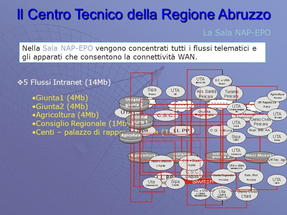 Il Centro Tecnico della Regione Abruzzo La Sala NAP-EPO Nella Sala NAP-EPO vengono concentrati tutti i flussi telematici e gli apparati che consentono la connettività WAN.