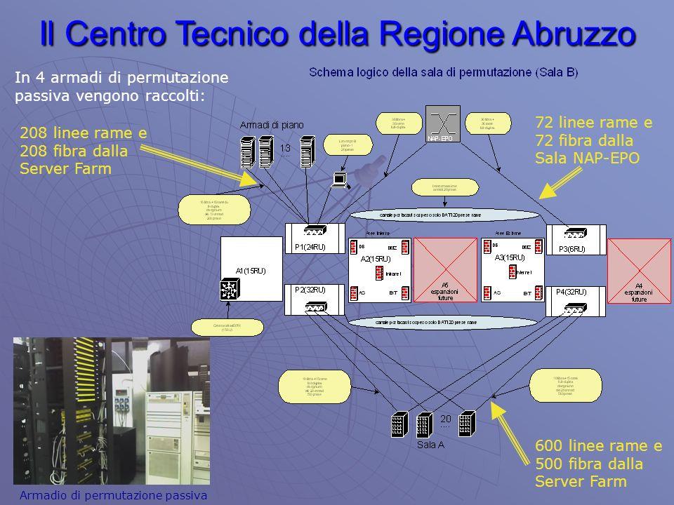 Il Centro Tecnico della Regione Abruzzo Armadio di permutazione passiva In 4 armadi di permutazione passiva vengono raccolti: 72 linee rame e 72 fibra