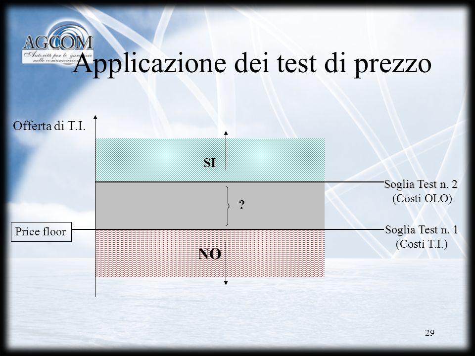 29 SI Applicazione dei test di prezzo NO Soglia Test n. 1 (Costi T.I.) Soglia Test n. 2 (Costi OLO) ? Offerta di T.I. Price floor