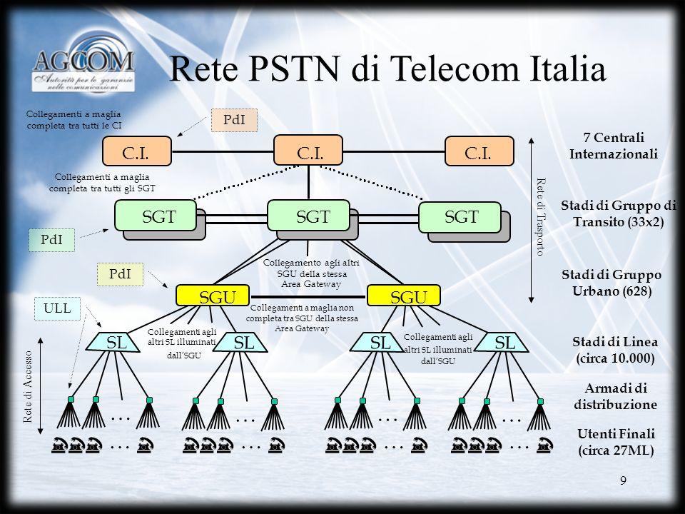 20 Separazione organizzativa: le azioni di Telecom Italia /1 La divisione Wireline di TI contiene due distinte unità Wholesale e Retail.